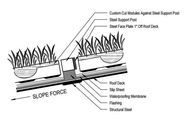 Green Roof Slope Application with Welded Posts Detail